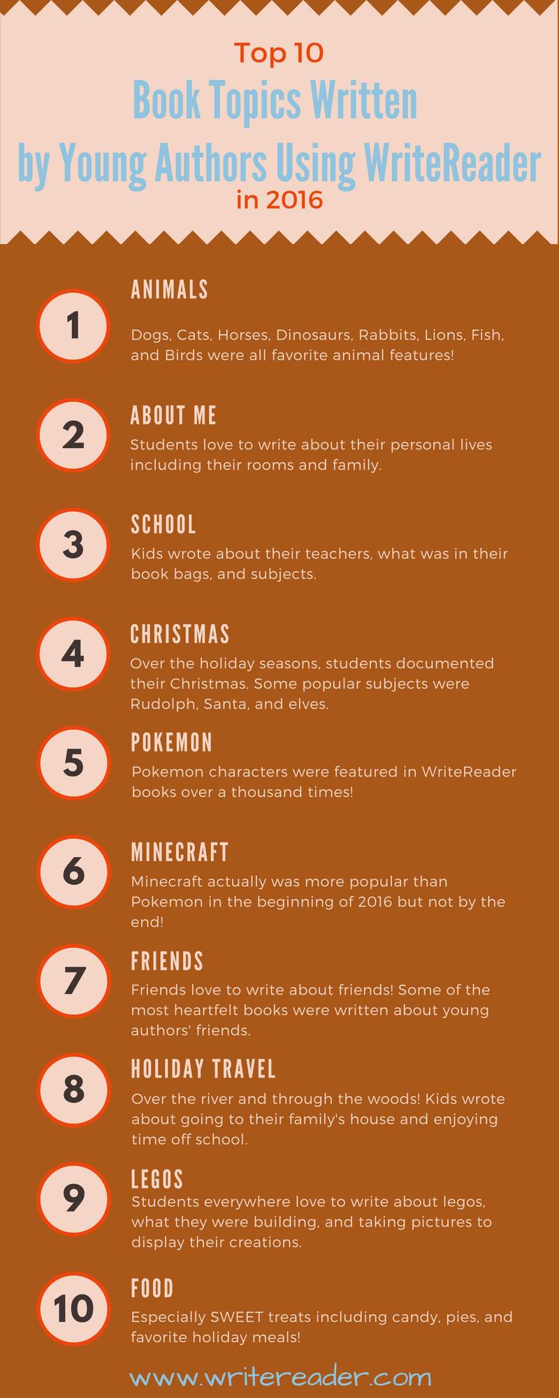 Top 10 topics