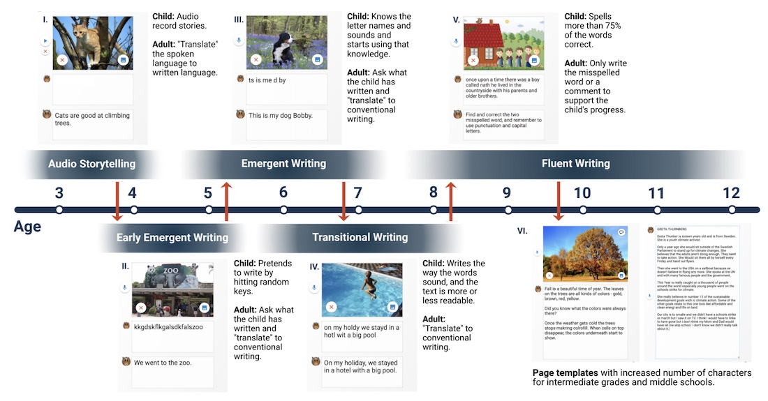 writing stages